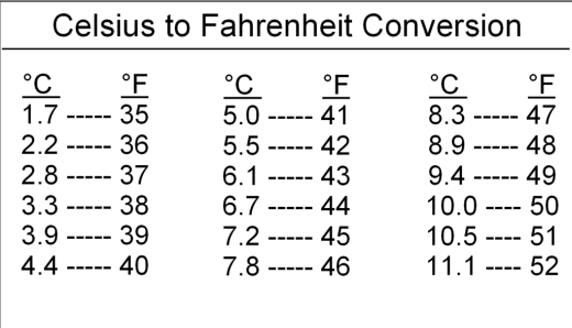 Celsius to Fahrenheit Conversion Chart